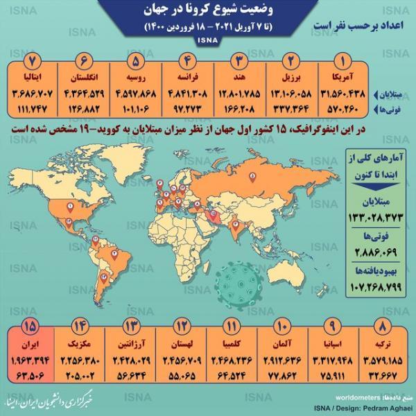 آمار کرونا در دنیا تا 18 فروردین (اینفوگرافیک)